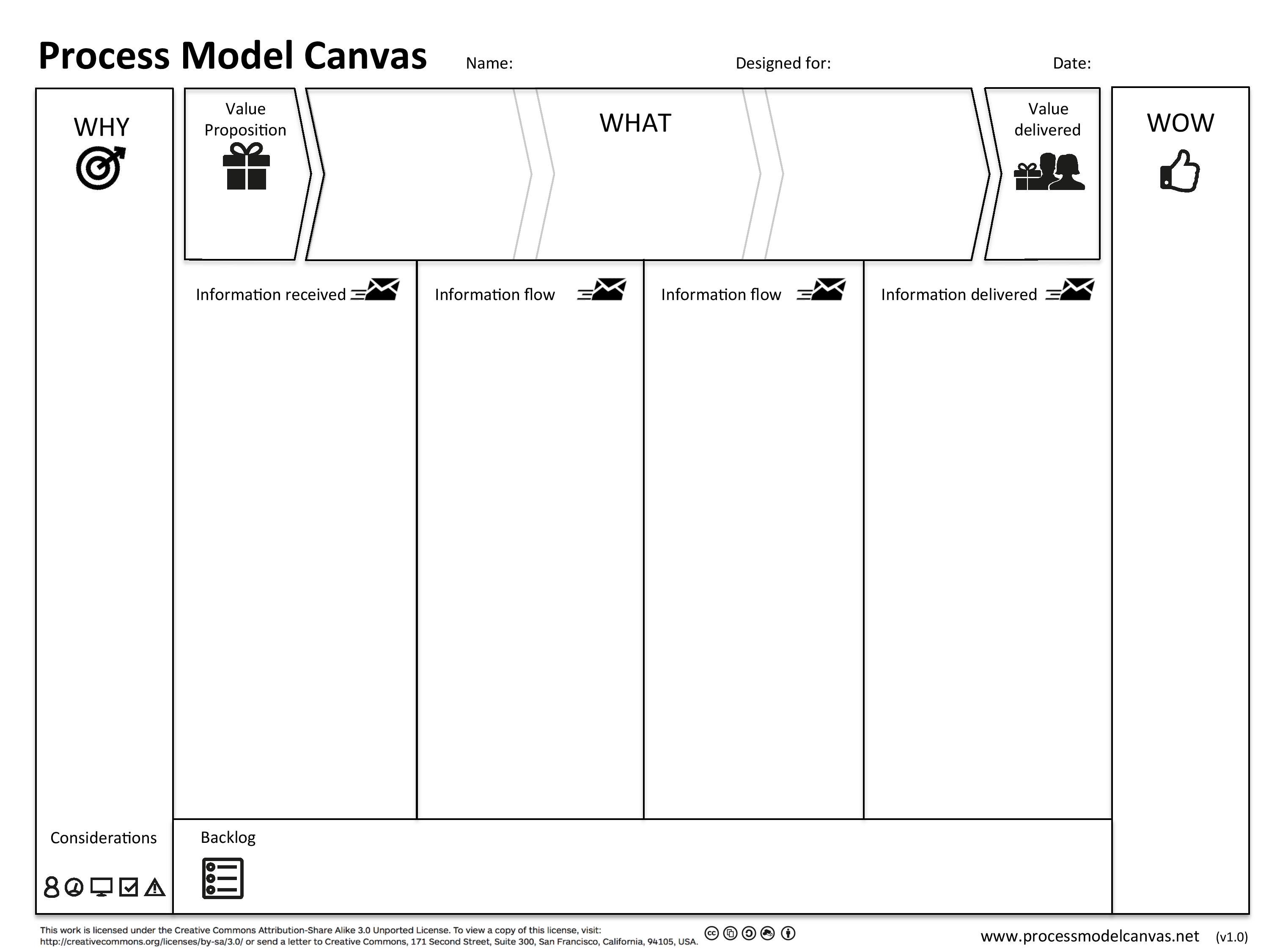 Process Model Canvas 1.1